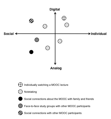 digital-analog-social-individual